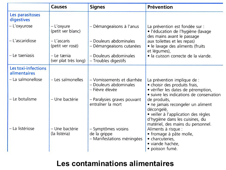 Les contaminations alimentaires
