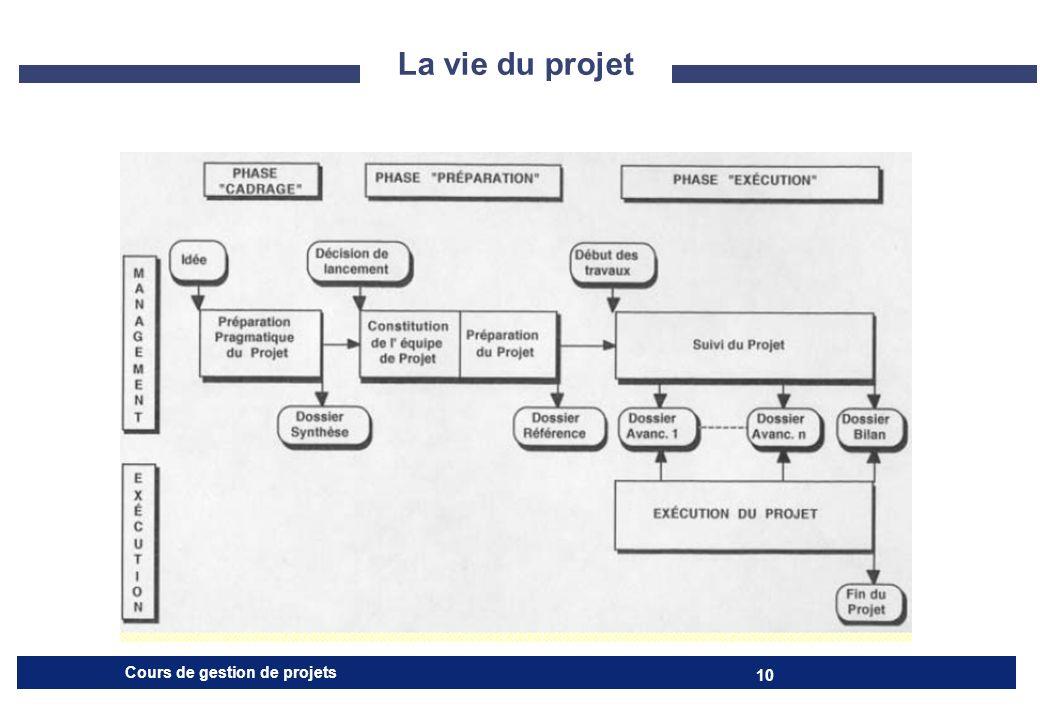 La vie du projet