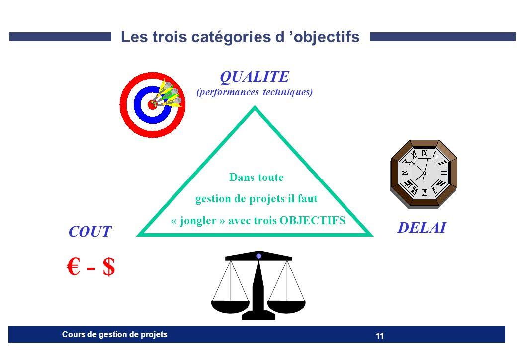 € - $ Les trois catégories d 'objectifs QUALITE DELAI COUT Dans toute