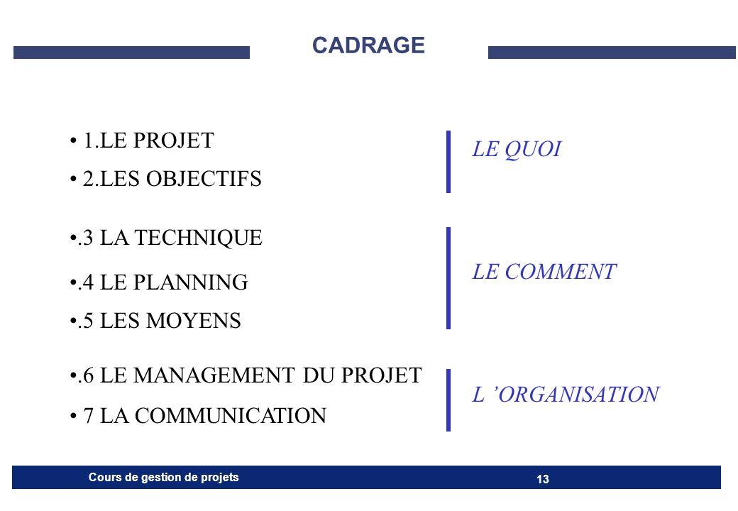 CADRAGE 1.LE PROJET. 2.LES OBJECTIFS. .3 LA TECHNIQUE. .4 LE PLANNING. .5 LES MOYENS. .6 LE MANAGEMENT DU PROJET.