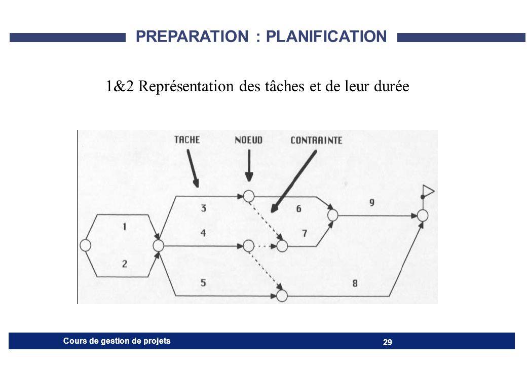 PREPARATION : PLANIFICATION
