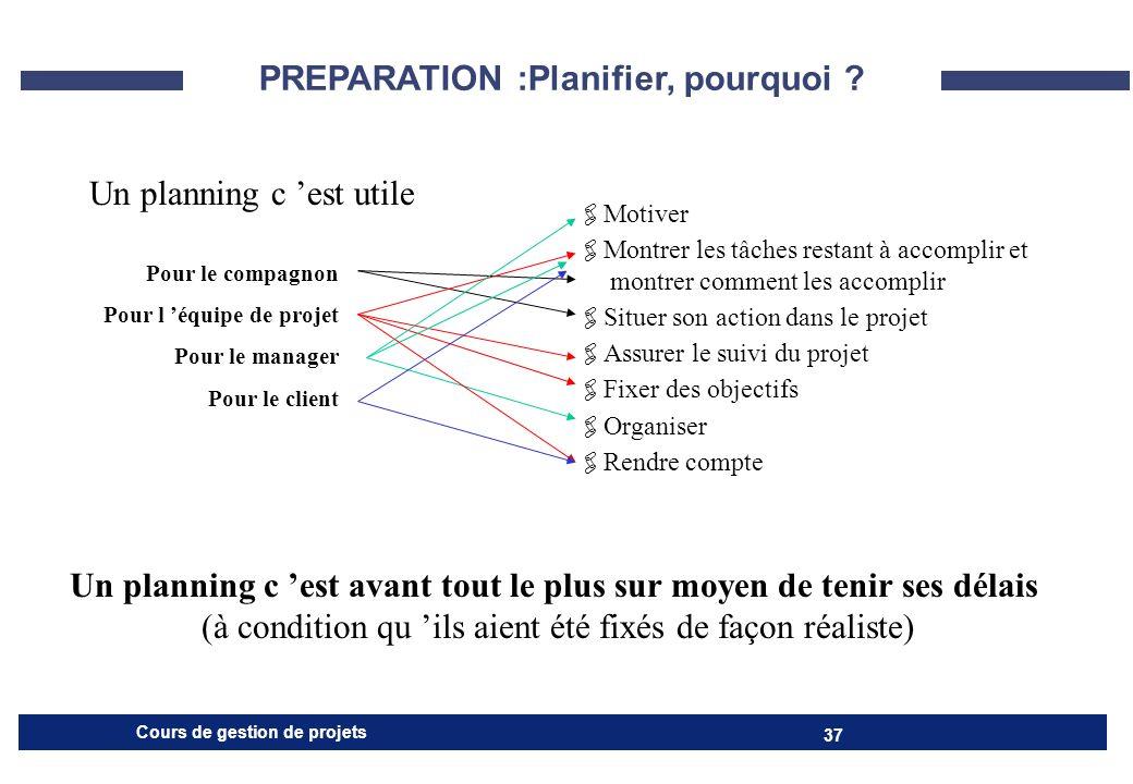 PREPARATION :Planifier, pourquoi