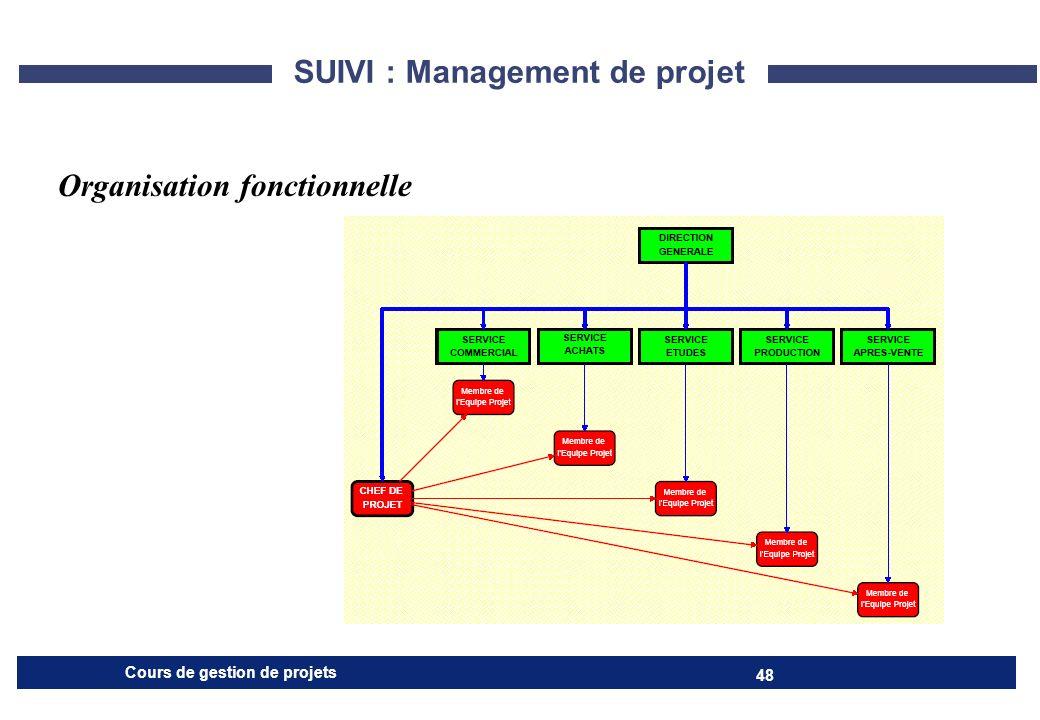 SUIVI : Management de projet