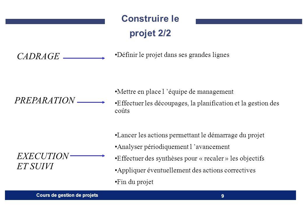 Construire le projet 2/2 CADRAGE PREPARATION EXECUTION ET SUIVI