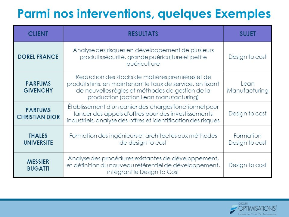 Parmi nos interventions, quelques Exemples