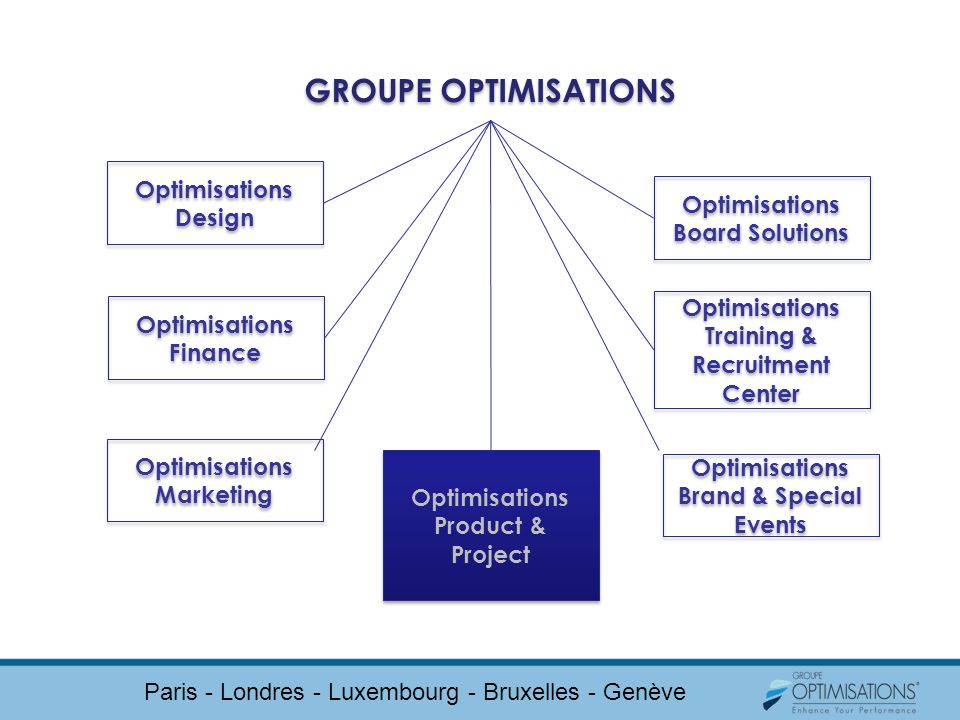 GROUPE OPTIMISATIONS Optimisations Design Optimisations