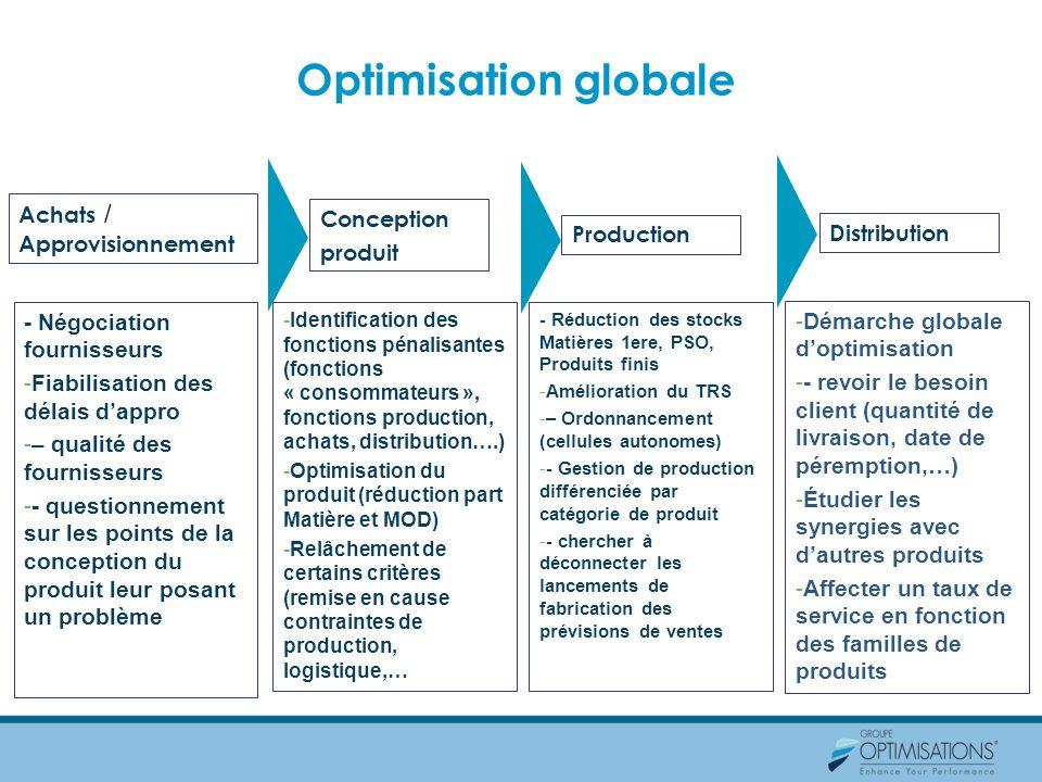 Optimisation globale Achats / Approvisionnement Conception produit