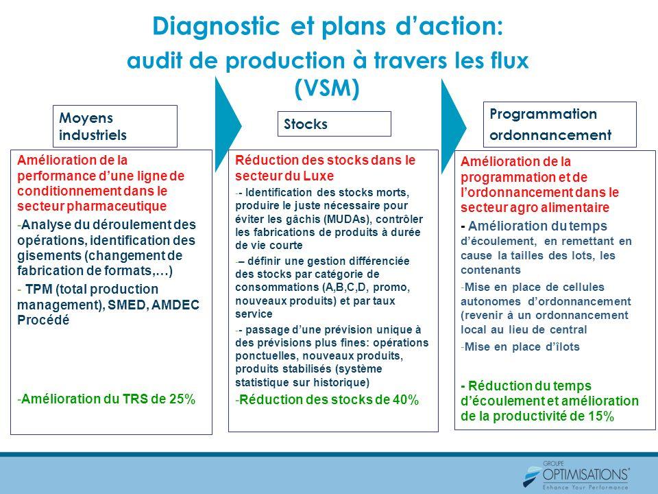 Diagnostic et plans d'action: