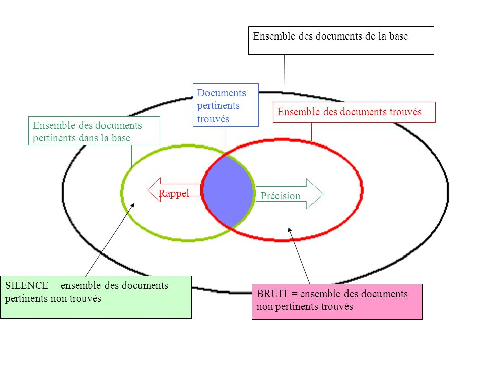 Ensemble des documents de la base