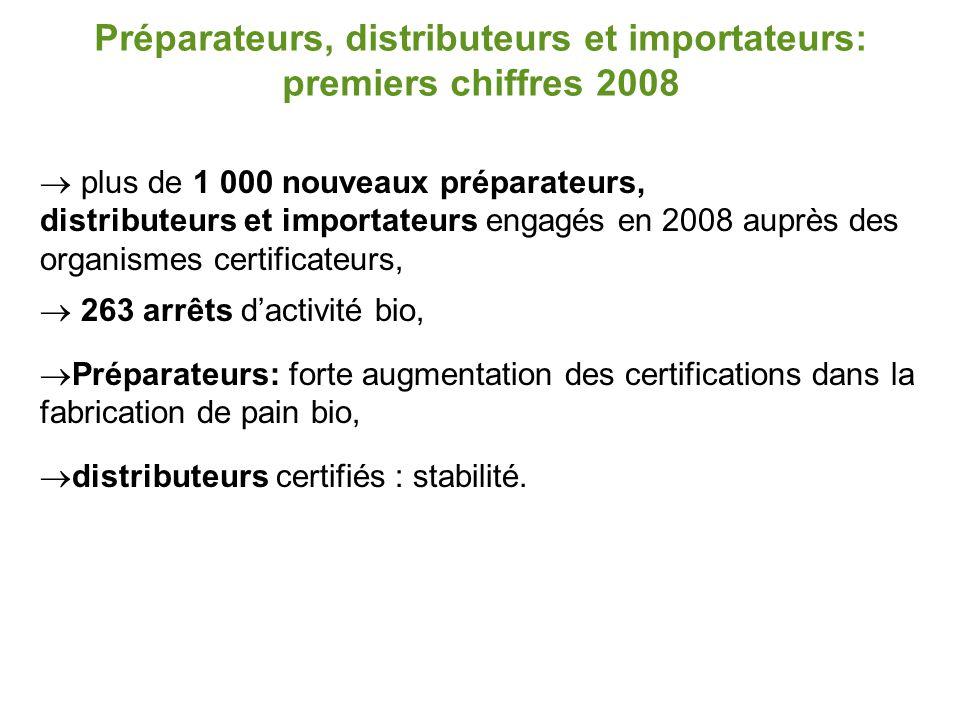 Préparateurs, distributeurs et importateurs: premiers chiffres 2008