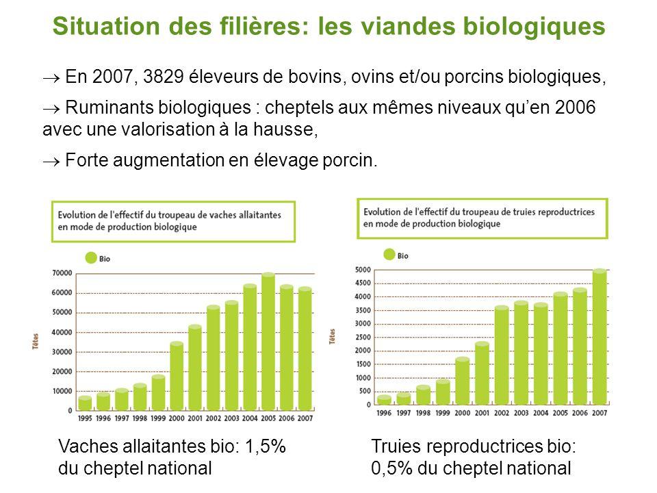 Situation des filières: les viandes biologiques