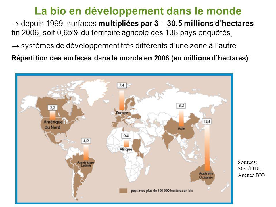 La bio en développement dans le monde