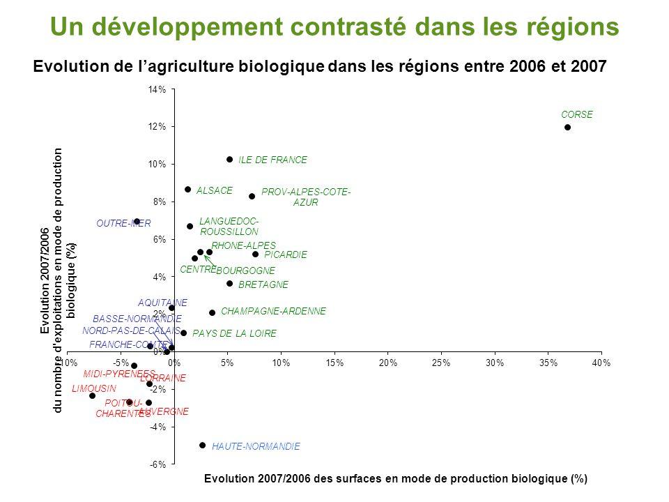 Un développement contrasté dans les régions