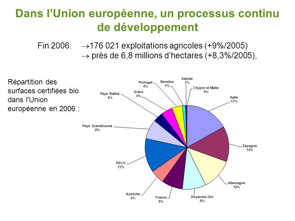 Dans l'Union européenne, un processus continu de développement