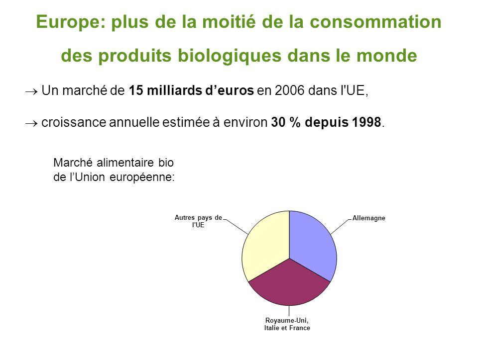 Europe: plus de la moitié de la consommation