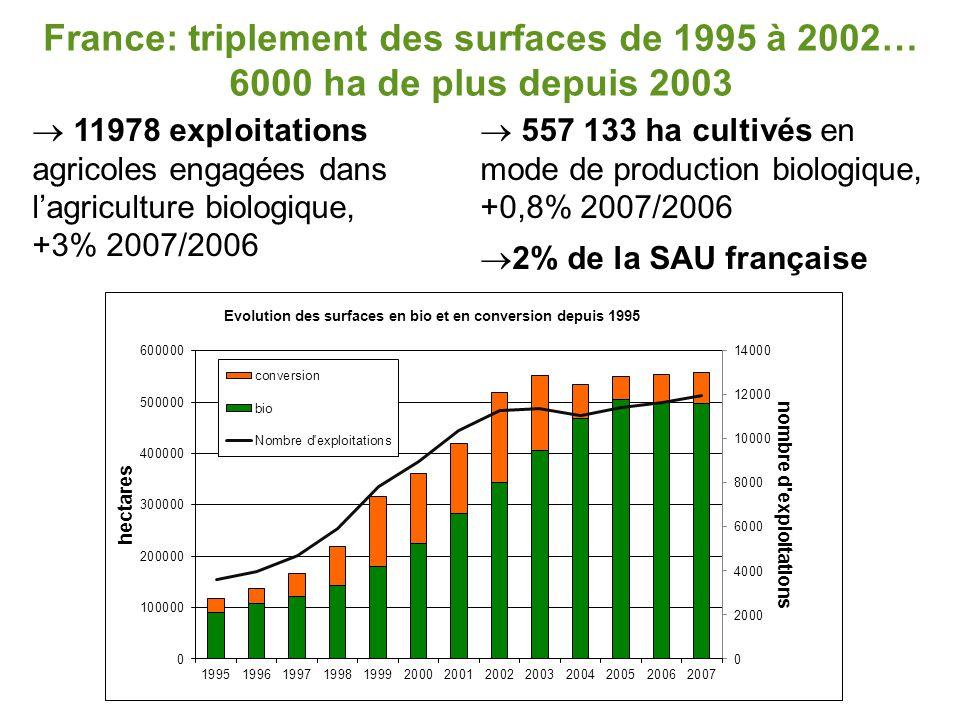 France: triplement des surfaces de 1995 à 2002… 6000 ha de plus depuis 2003