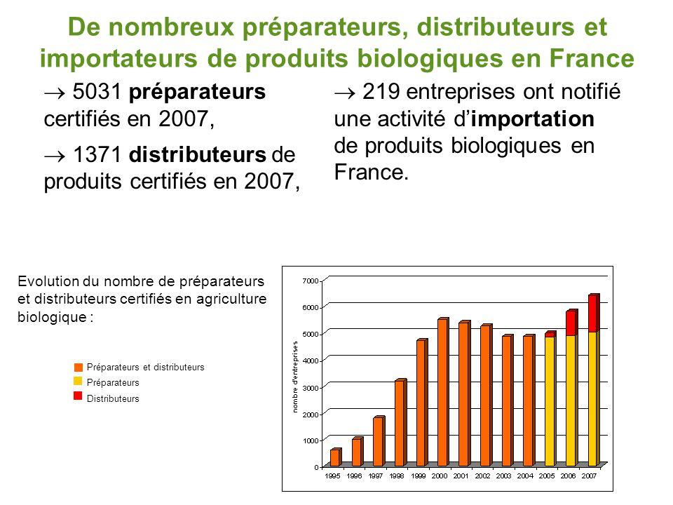 De nombreux préparateurs, distributeurs et importateurs de produits biologiques en France
