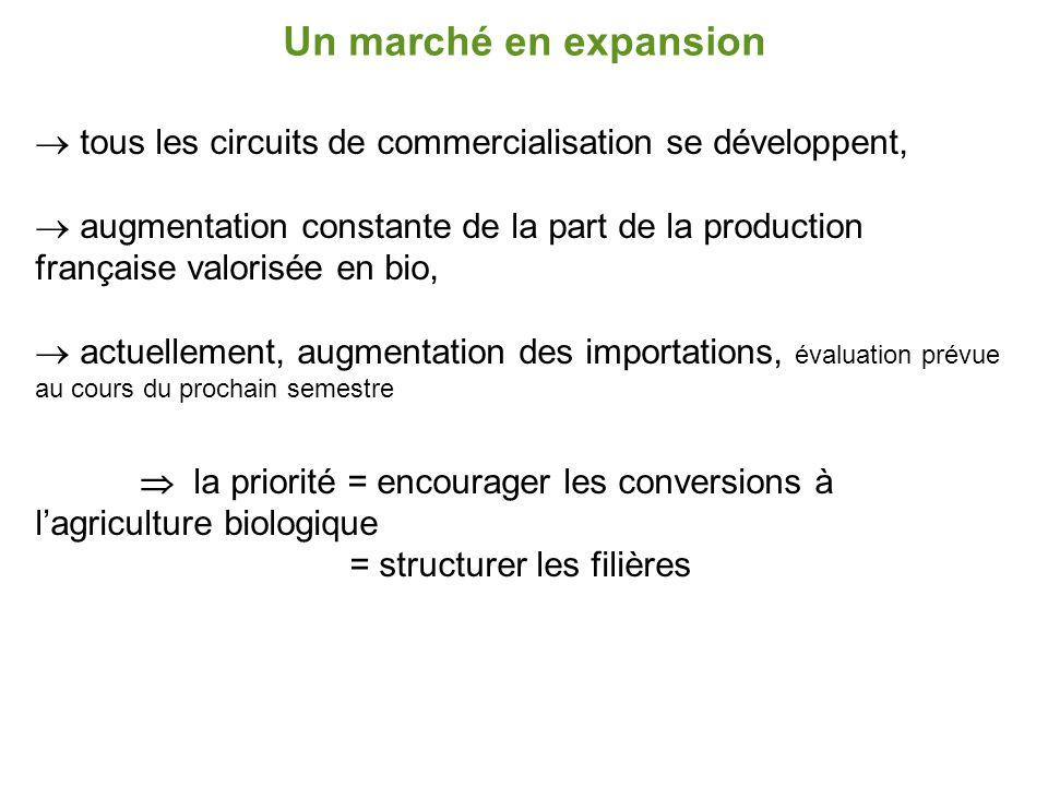 Un marché en expansion tous les circuits de commercialisation se développent,