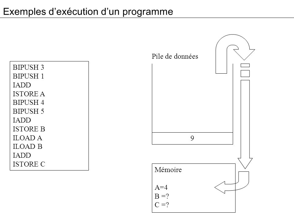 Exemples d'exécution d'un programme