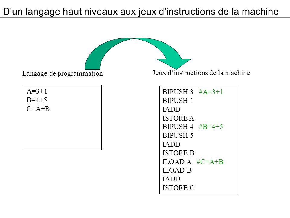D'un langage haut niveaux aux jeux d'instructions de la machine