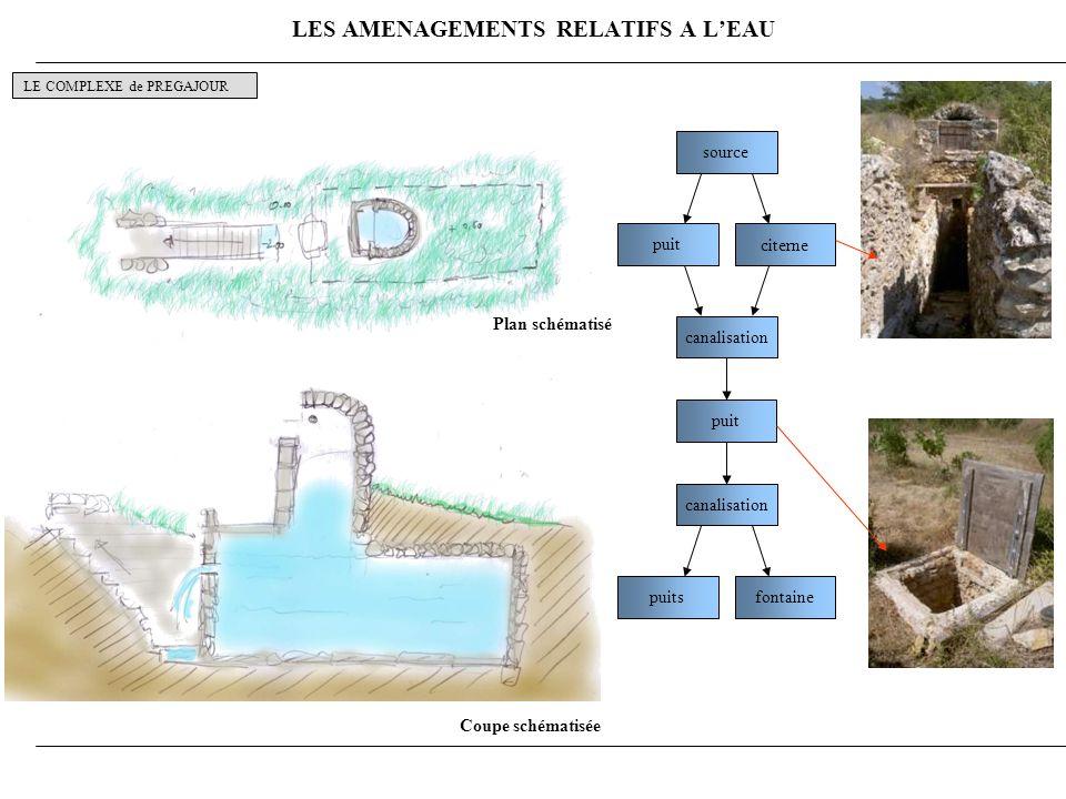 LES AMENAGEMENTS RELATIFS A L'EAU