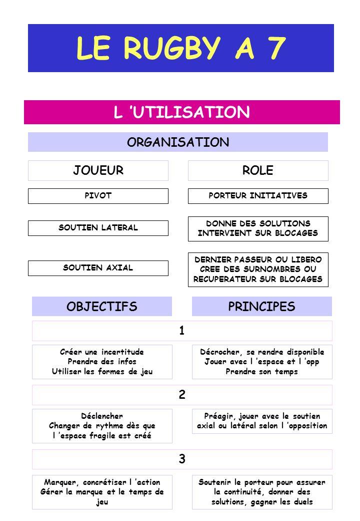 LE RUGBY A 7 L 'UTILISATION ORGANISATION JOUEUR ROLE OBJECTIFS