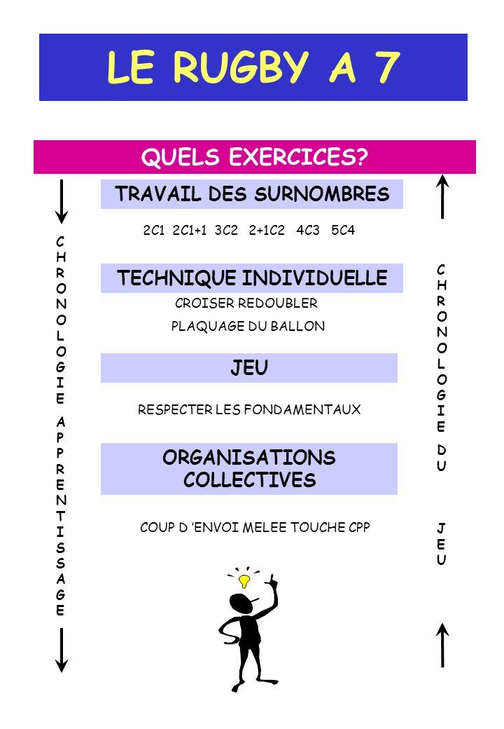 LE RUGBY A 7 QUELS EXERCICES TRAVAIL DES SURNOMBRES