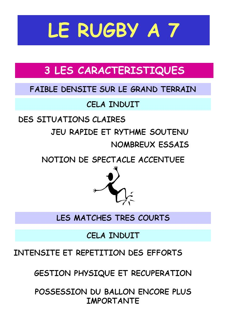 LE RUGBY A 7 3 LES CARACTERISTIQUES