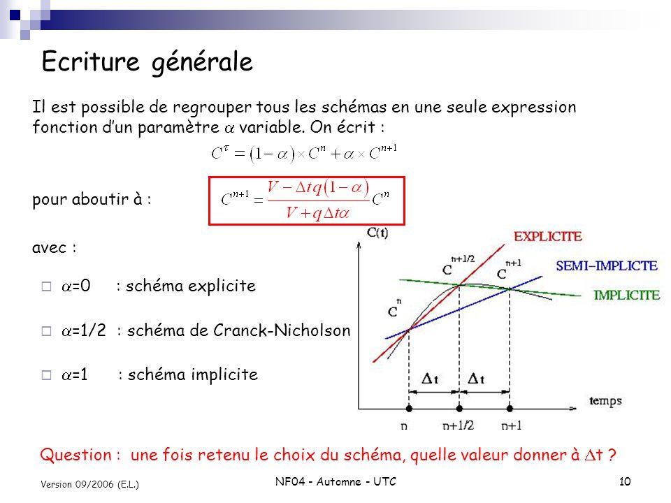 Ecriture générale Il est possible de regrouper tous les schémas en une seule expression fonction d'un paramètre a variable. On écrit :