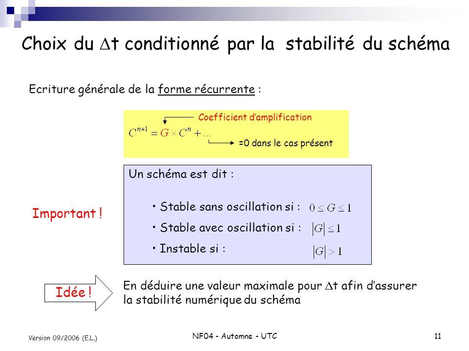 Choix du Dt conditionné par la stabilité du schéma
