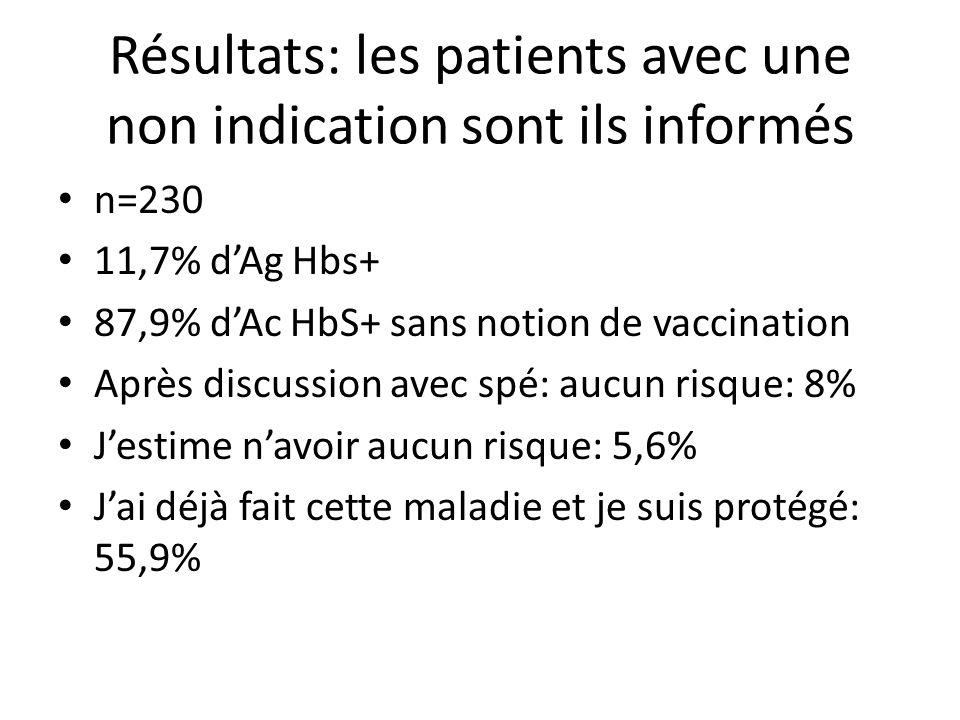 Résultats: les patients avec une non indication sont ils informés
