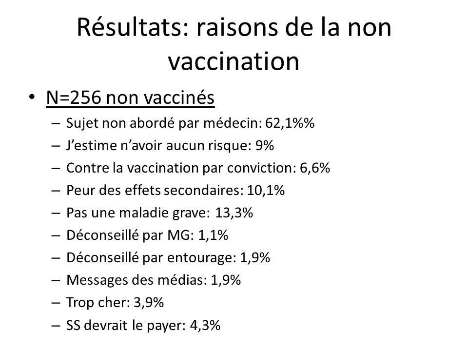 Résultats: raisons de la non vaccination