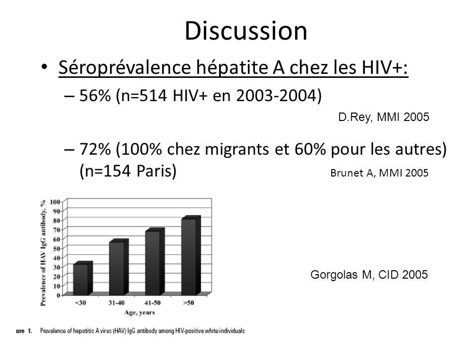Discussion Séroprévalence hépatite A chez les HIV+: