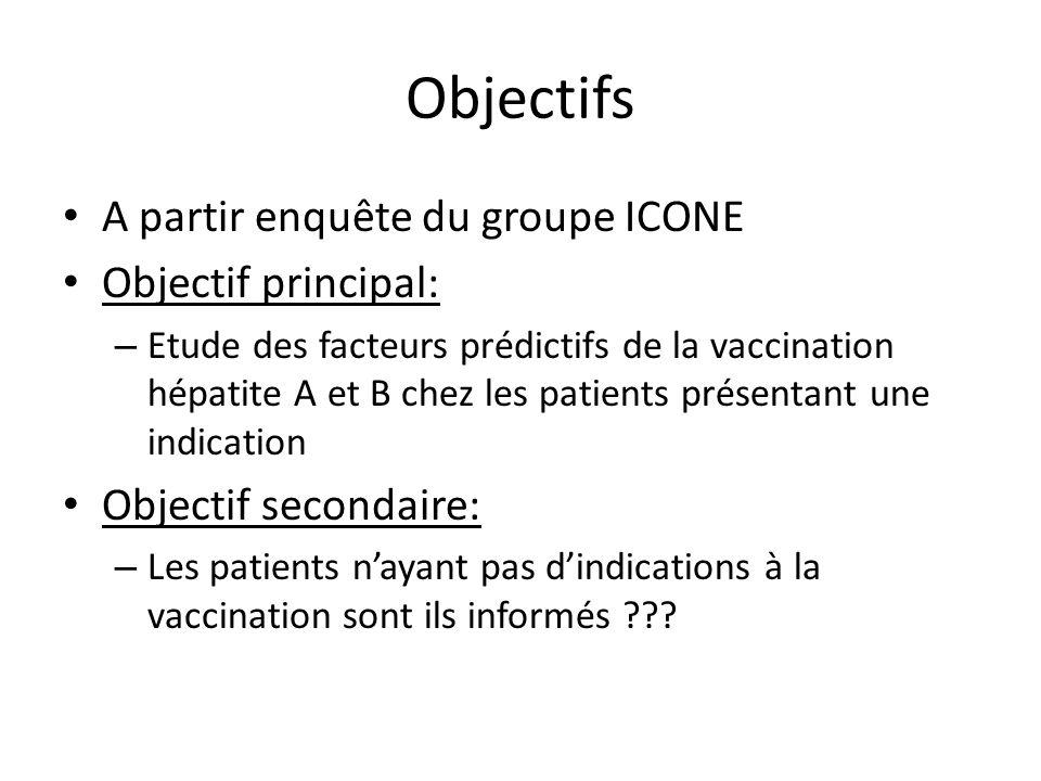 Objectifs A partir enquête du groupe ICONE Objectif principal: