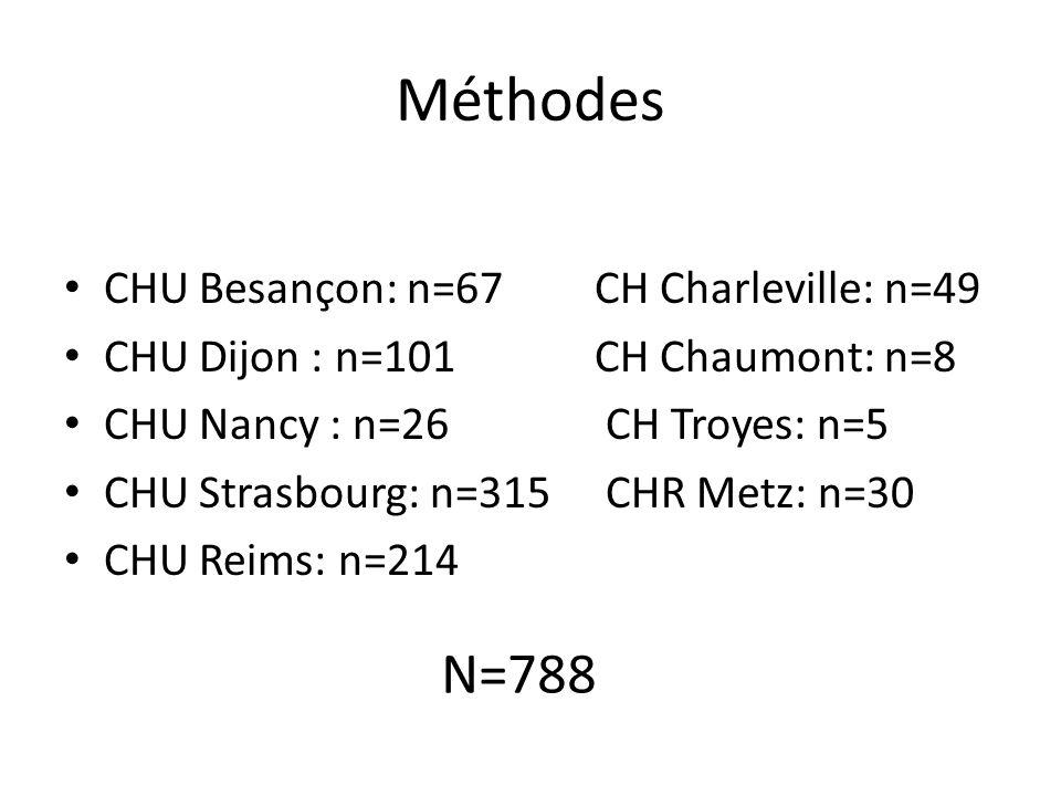 Méthodes N=788 CHU Besançon: n=67 CH Charleville: n=49