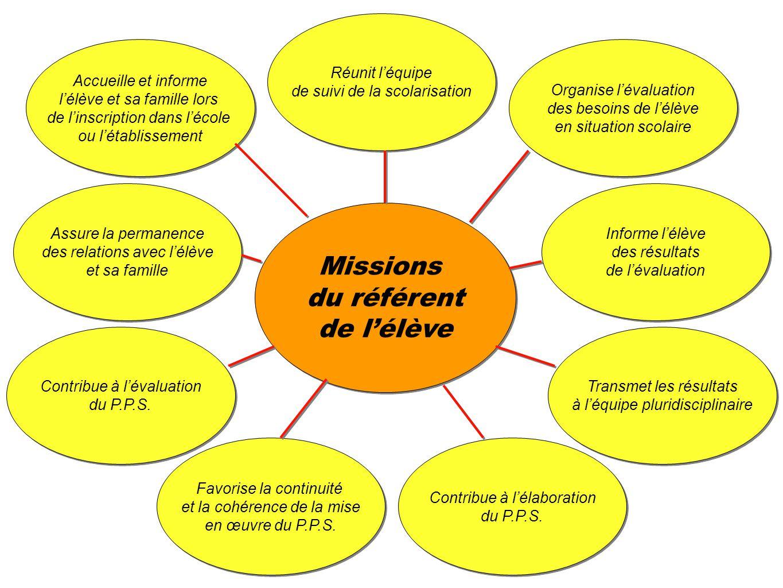 Inspection Académique des Pyrénées-Atlantiques - Circonscriptions AIS