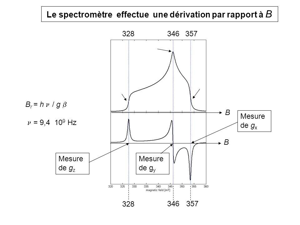 Le spectromètre effectue une dérivation par rapport à B