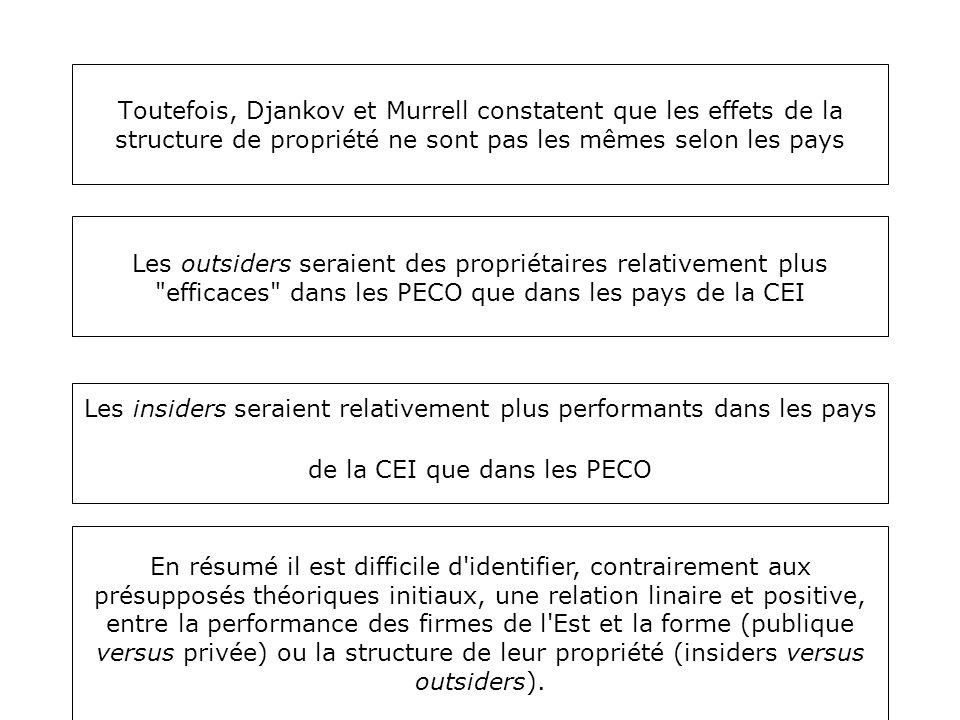 Toutefois, Djankov et Murrell constatent que les effets de la structure de propriété ne sont pas les mêmes selon les pays