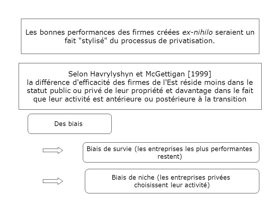 Les bonnes performances des firmes créées ex-nihilo seraient un fait stylisé du processus de privatisation.