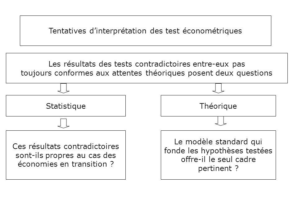 Tentatives d'interprétation des test économétriques