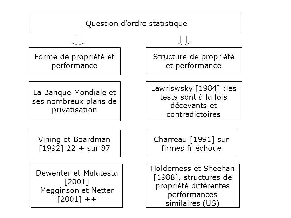 Question d'ordre statistique