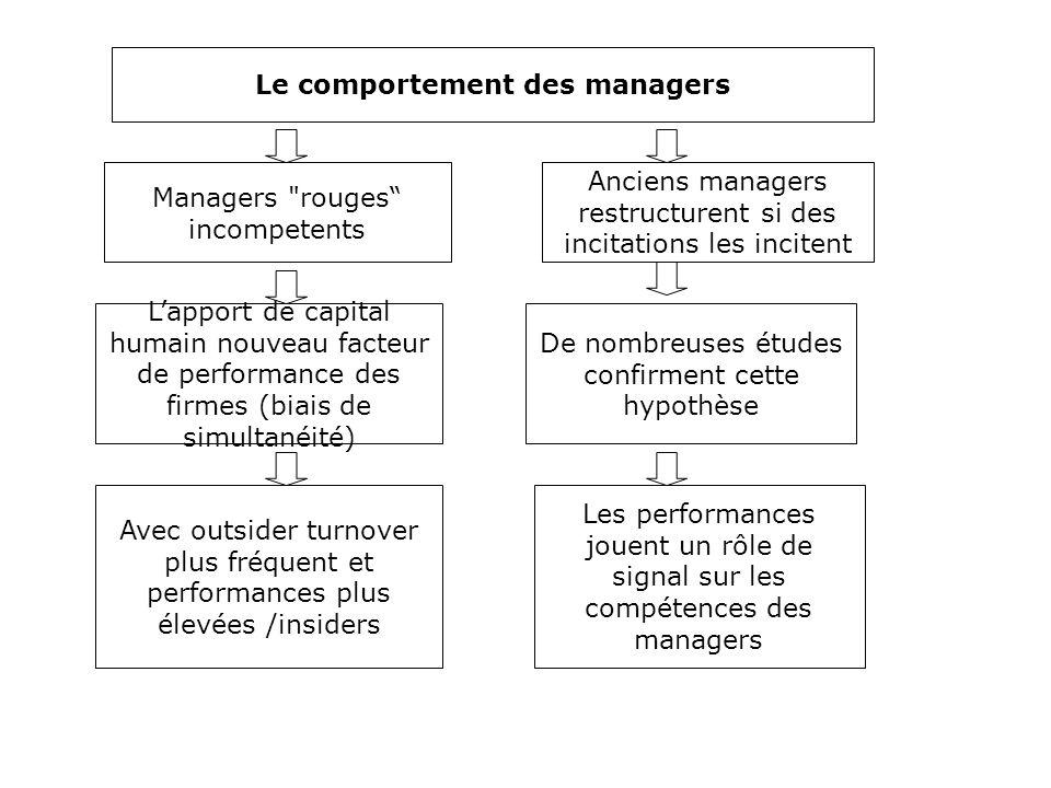 Le comportement des managers