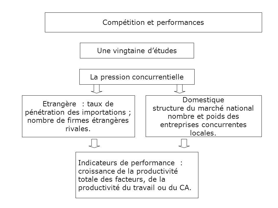 Compétition et performances