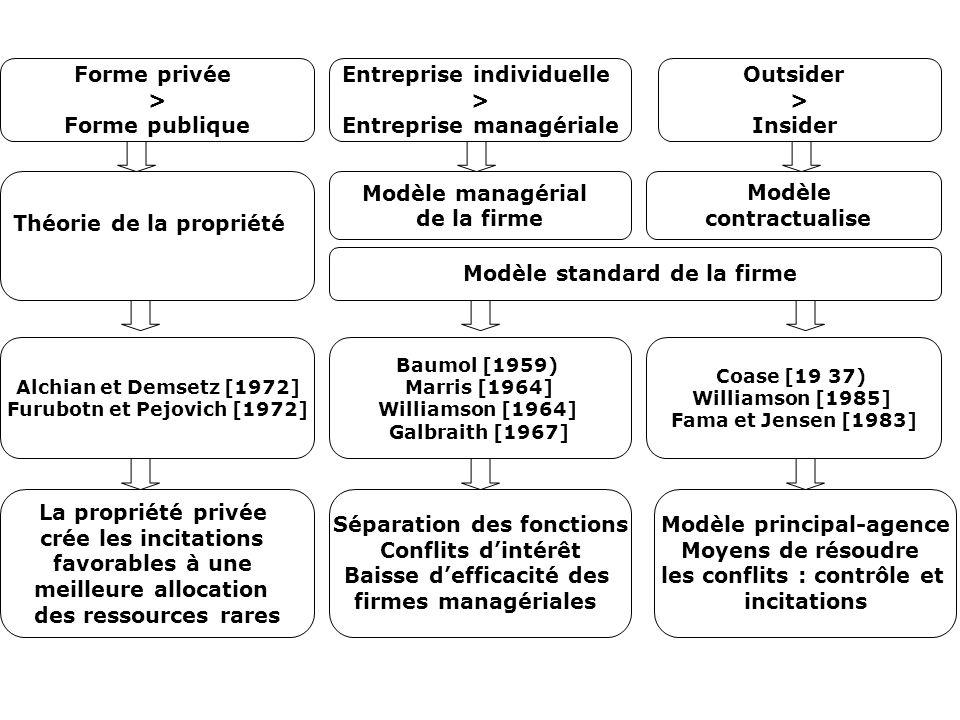 Entreprise individuelle > Entreprise managériale Outsider >