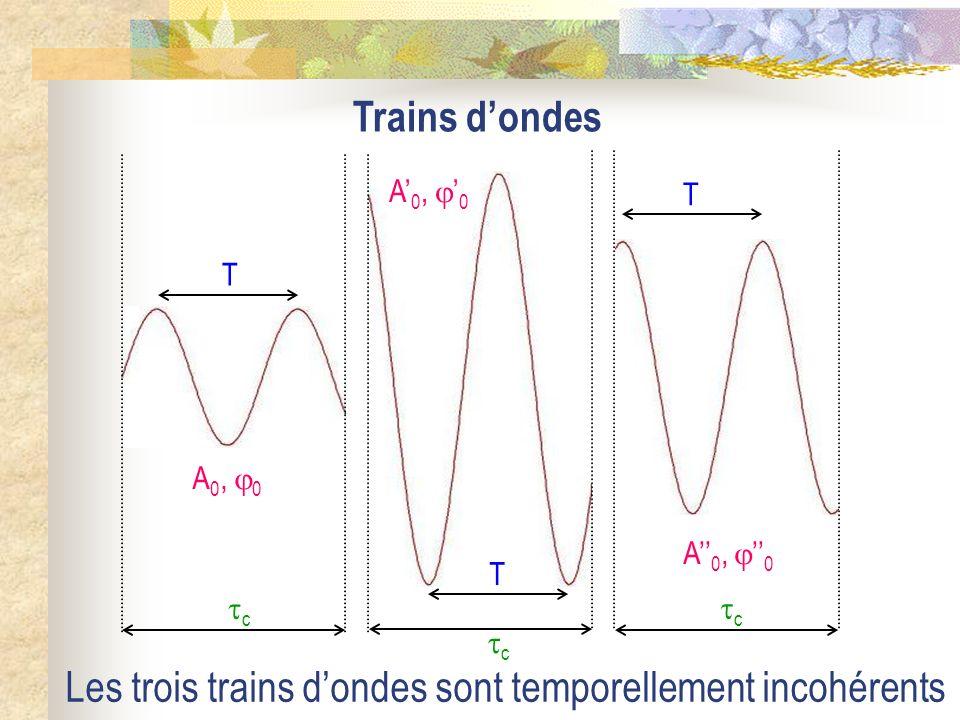 Les trois trains d'ondes sont temporellement incohérents