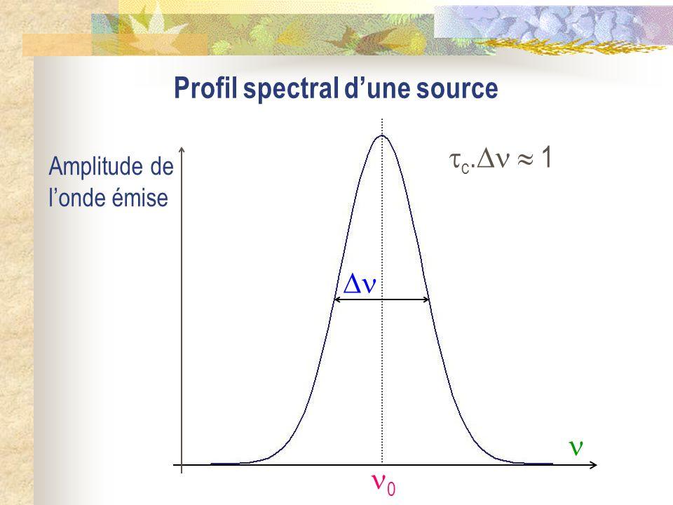 Profil spectral d'une source