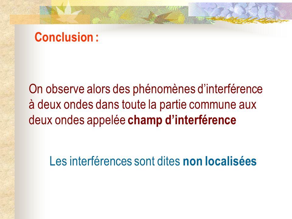 Conclusion : On observe alors des phénomènes d'interférence à deux ondes dans toute la partie commune aux deux ondes appelée champ d'interférence.