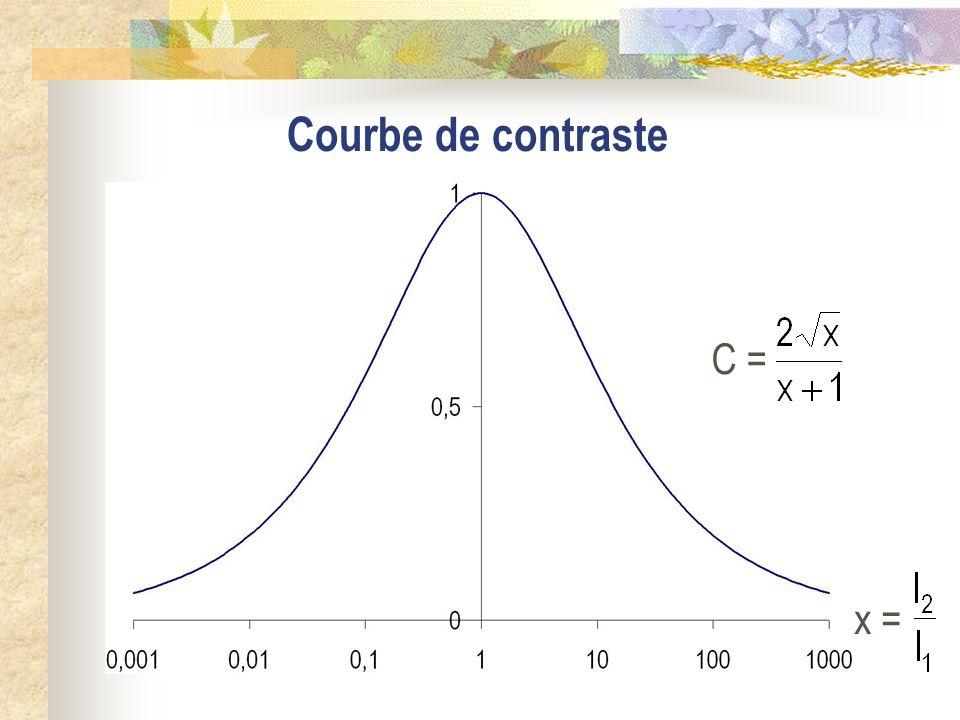 Courbe de contraste C = x =