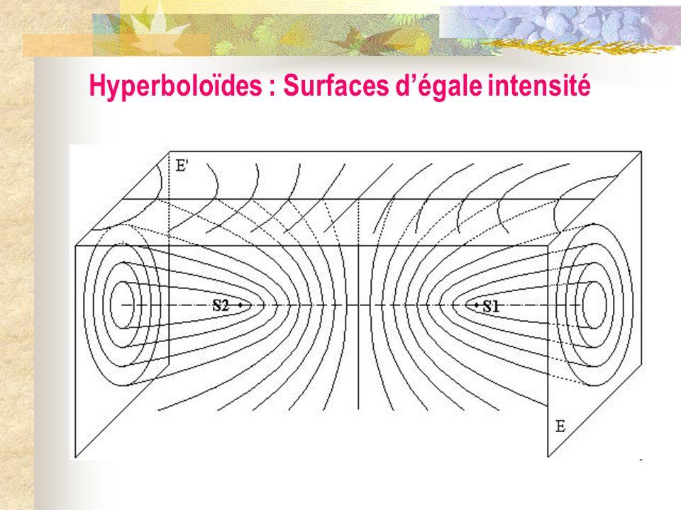 Hyperboloïdes : Surfaces d'égale intensité