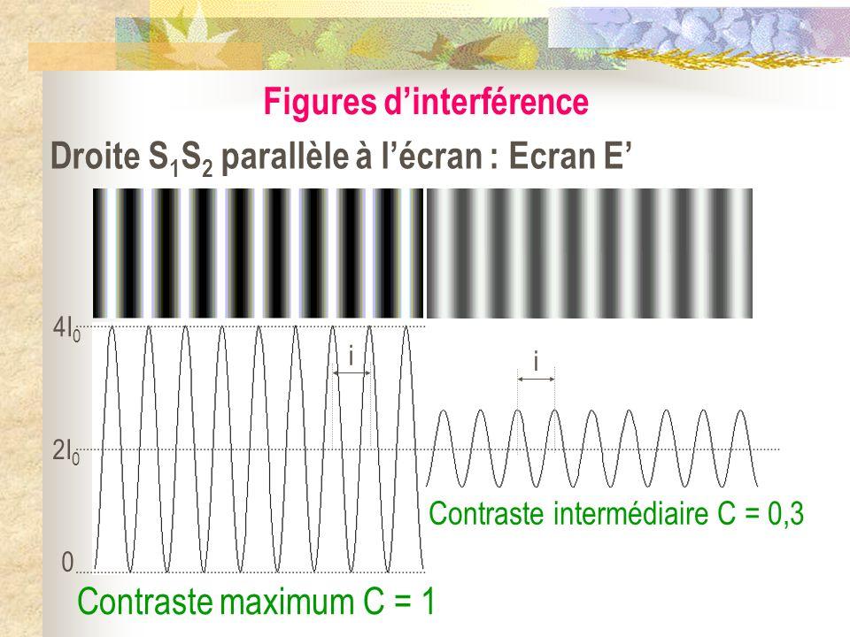 Figures d'interférence Droite S1S2 parallèle à l'écran : Ecran E'